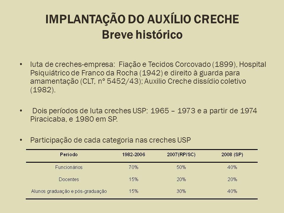 IMPLANTAÇÃO DO AUXÍLIO CRECHE Breve histórico