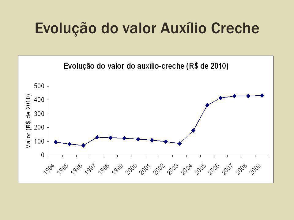 Evolução do valor Auxílio Creche