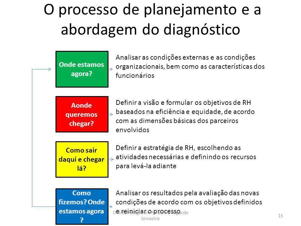 O processo de planejamento e a abordagem do diagnóstico