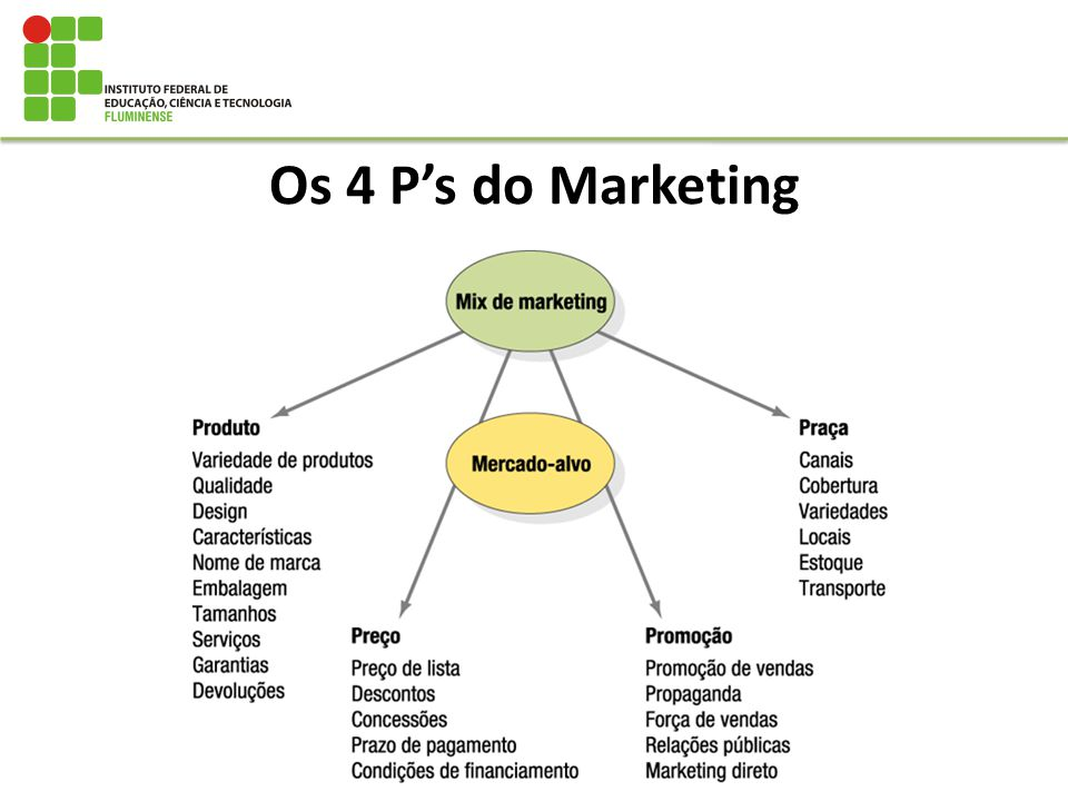Os 4 P's do Marketing