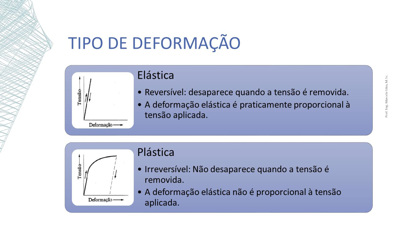 Prof. Eng. Marcelo Silva, M. Sc.