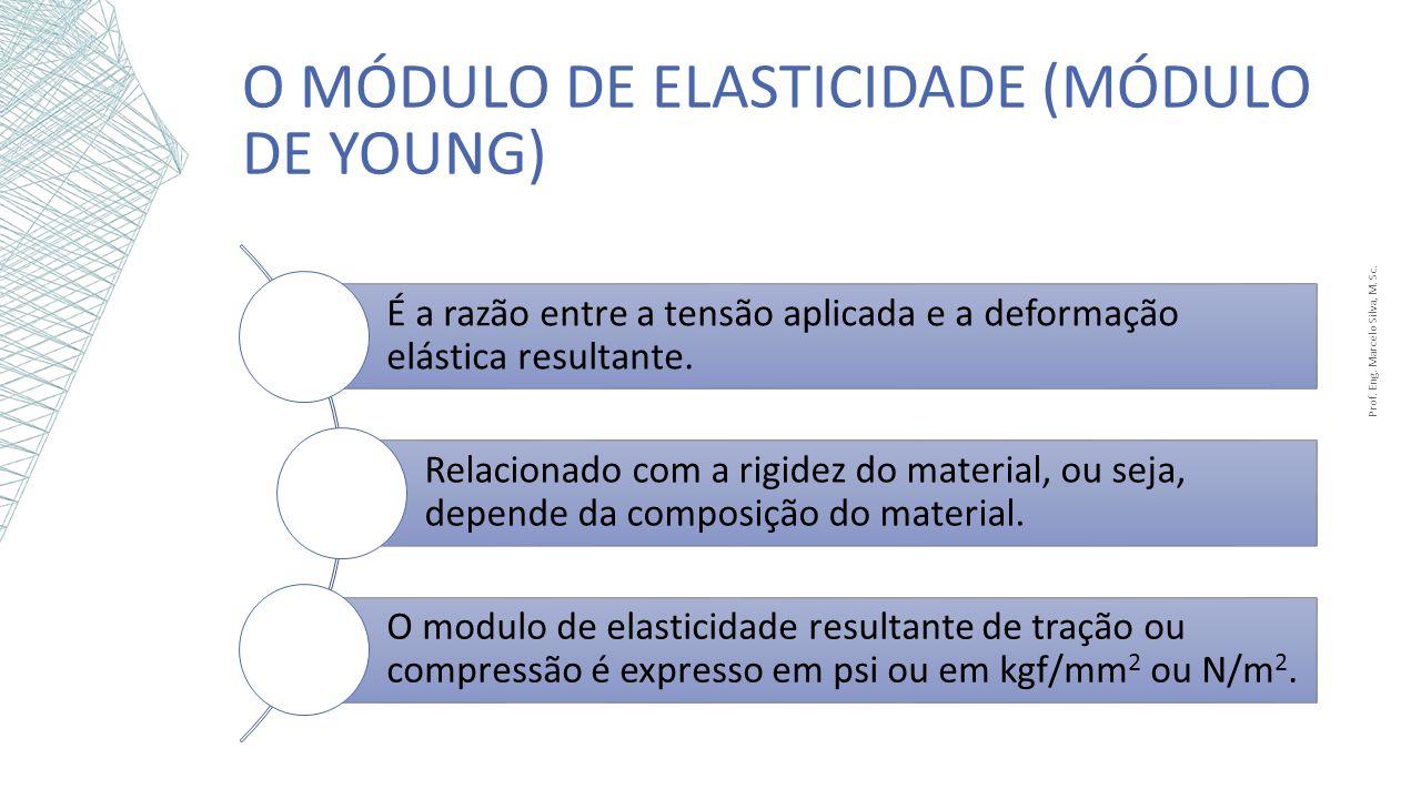 O Módulo de elasticidade (módulo de YOUNG)
