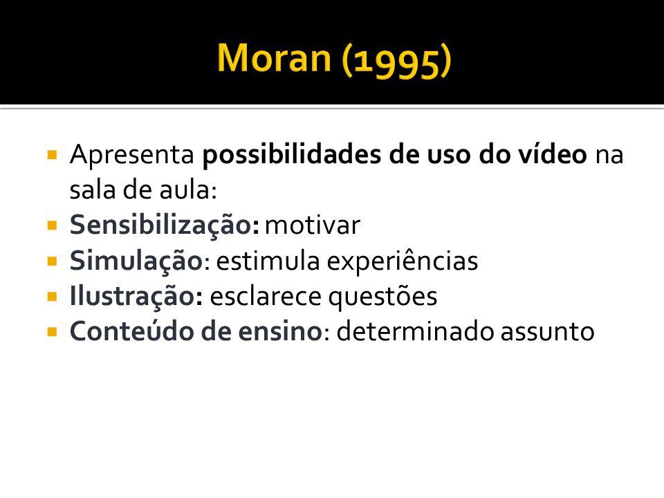 Moran (1995) Apresenta possibilidades de uso do vídeo na sala de aula:
