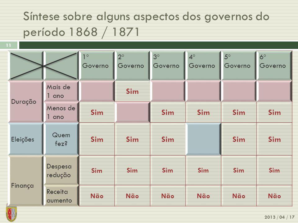 Síntese sobre alguns aspectos dos governos do período 1868 / 1871