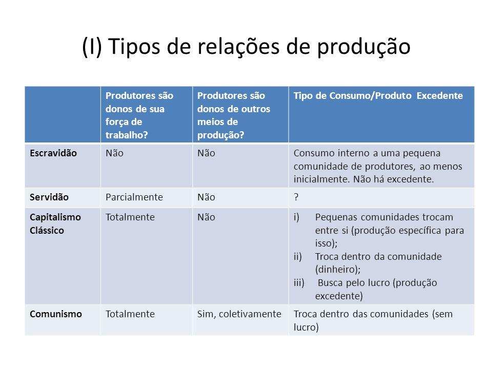 (I) Tipos de relações de produção