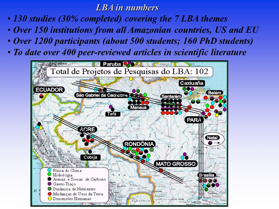 LBA in numbers 130 studies (30% completed) covering the 7 LBA themes. Over 150 institutions from all Amazonian countries, US and EU.