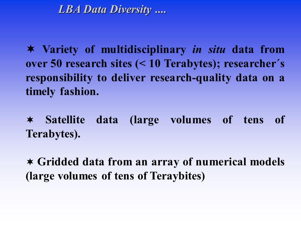 LBA Data Diversity ....