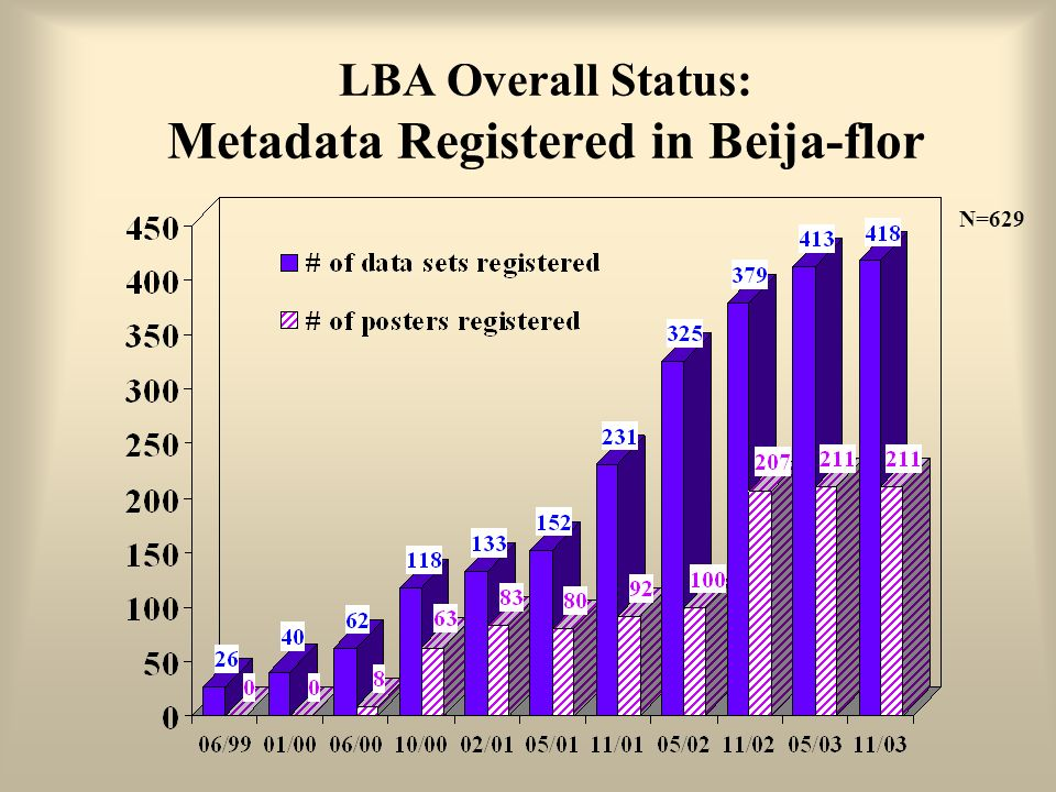 LBA Overall Status: Metadata Registered in Beija-flor
