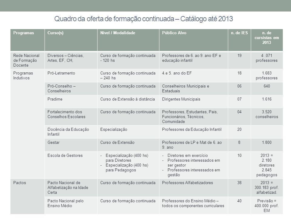 Quadro da oferta de formação continuada – Catálogo até 2013