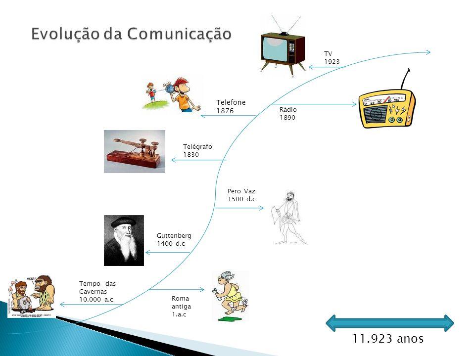 Evolução da Comunicação