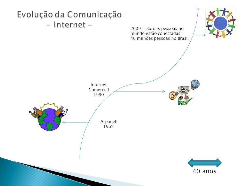 Evolução da Comunicação - Internet -