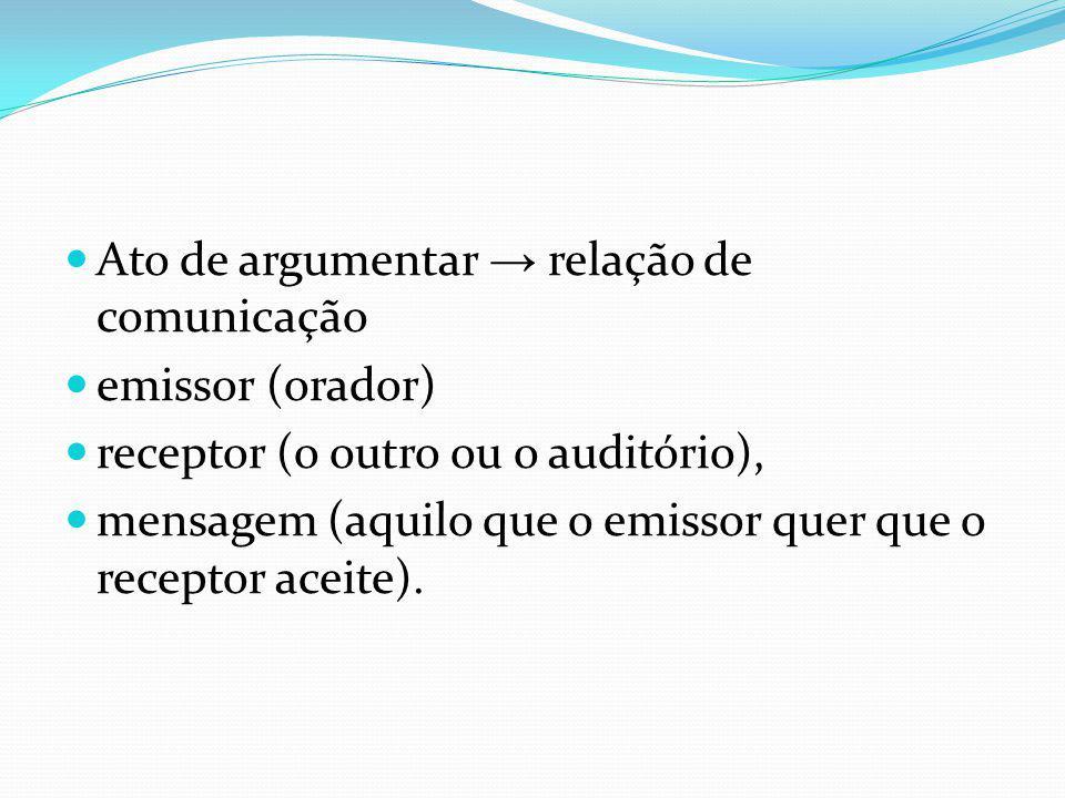 Ato de argumentar → relação de comunicação