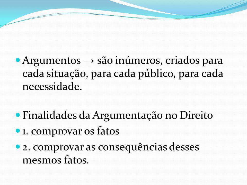 Argumentos → são inúmeros, criados para cada situação, para cada público, para cada necessidade.