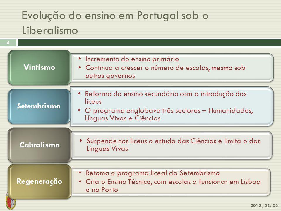 Evolução do ensino em Portugal sob o Liberalismo