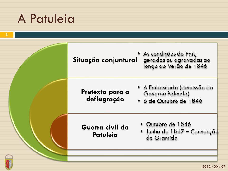 Pretexto para a deflagração Guerra civil da Patuleia