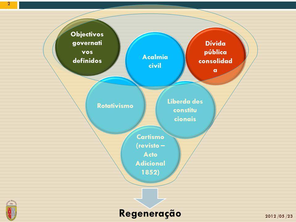 Regeneração Objectivos governati vos Dívida pública consolidada
