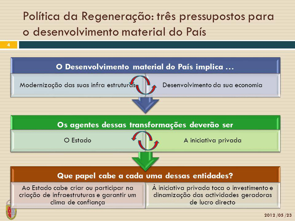 Política da Regeneração: três pressupostos para o desenvolvimento material do País