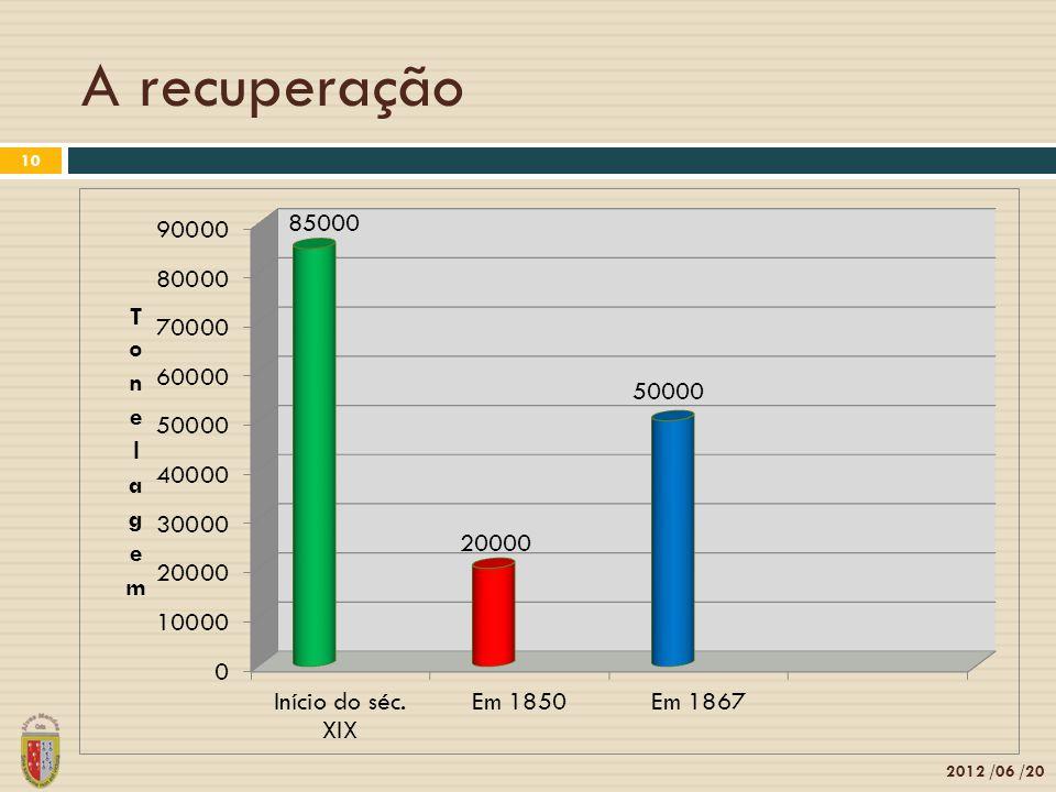 A recuperação 2012 /06 /20