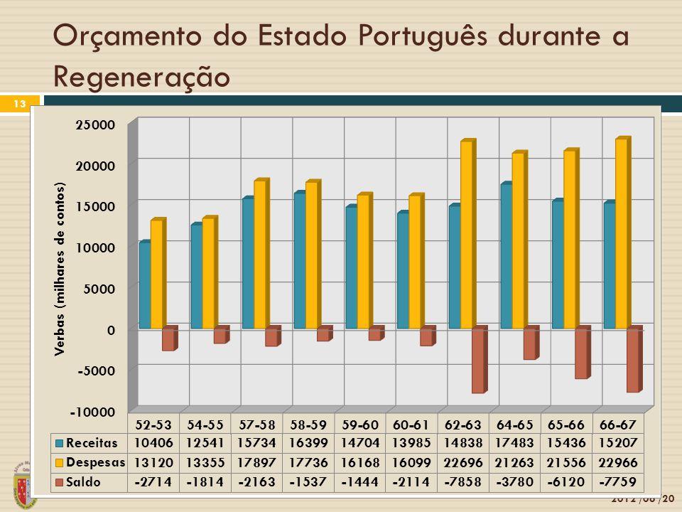 Orçamento do Estado Português durante a Regeneração