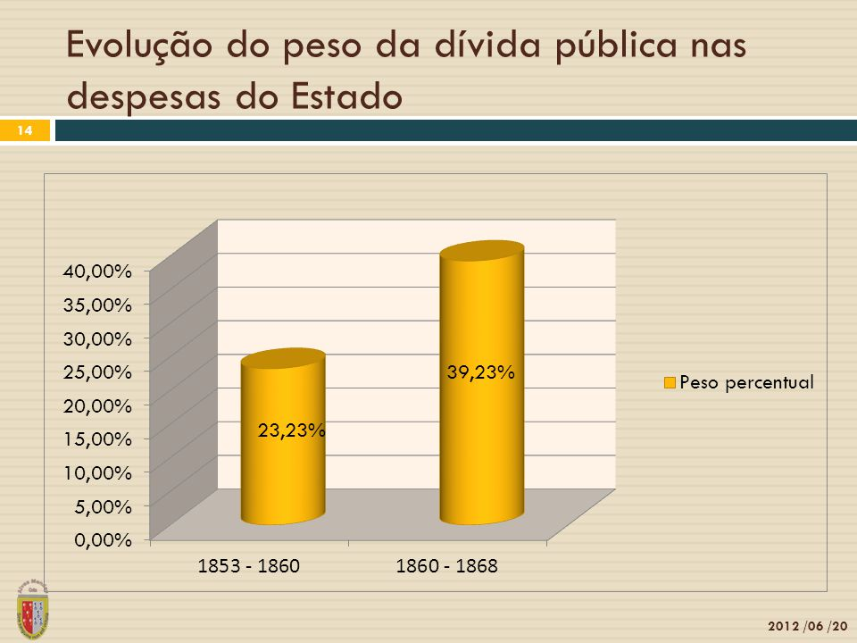 Evolução do peso da dívida pública nas despesas do Estado
