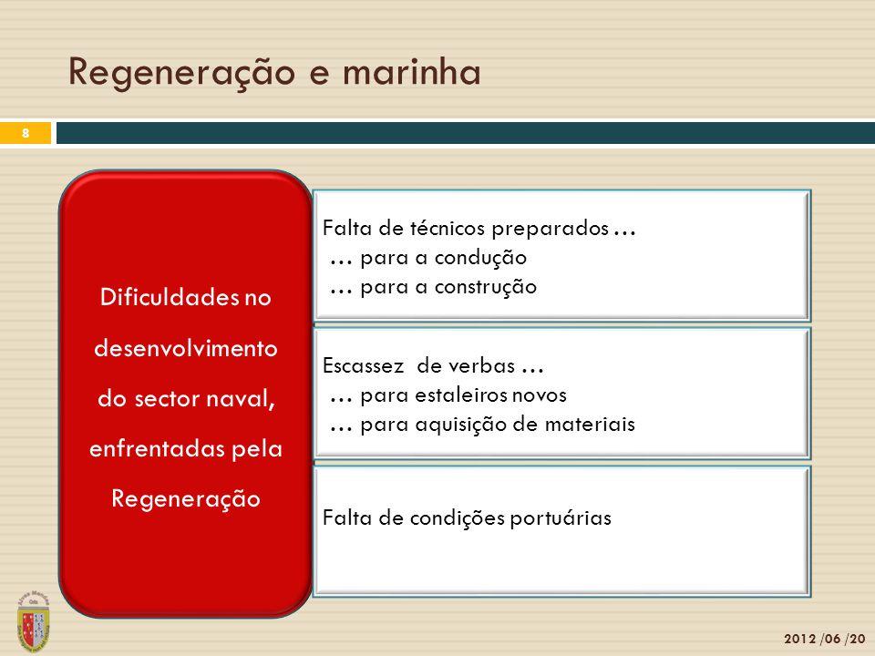 Regeneração e marinha Dificuldades no desenvolvimento do sector naval, enfrentadas pela Regeneração.