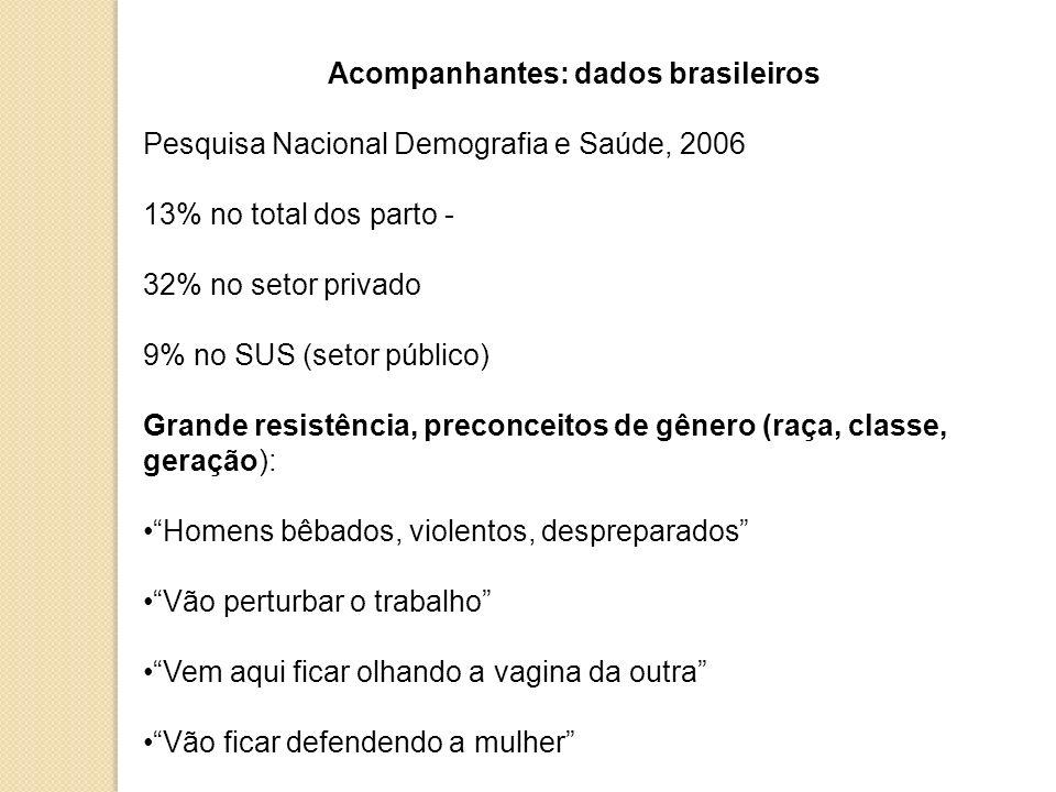 Acompanhantes: dados brasileiros