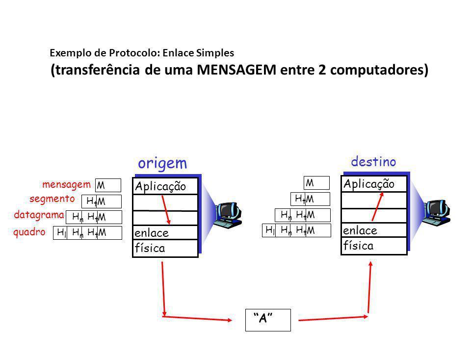 (transferência de uma MENSAGEM entre 2 computadores)