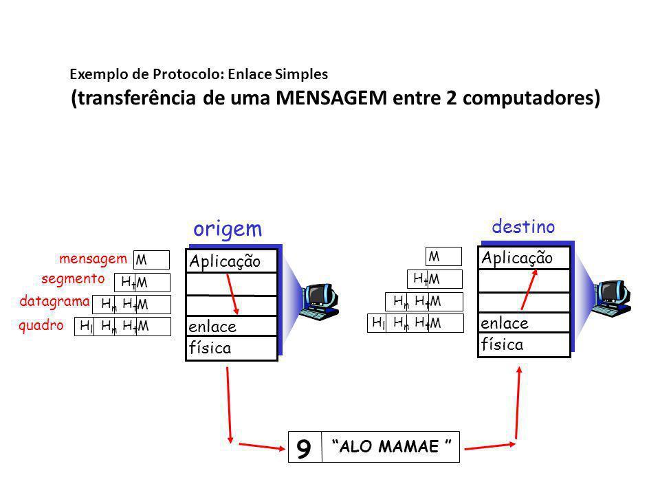 9 (transferência de uma MENSAGEM entre 2 computadores) origem destino