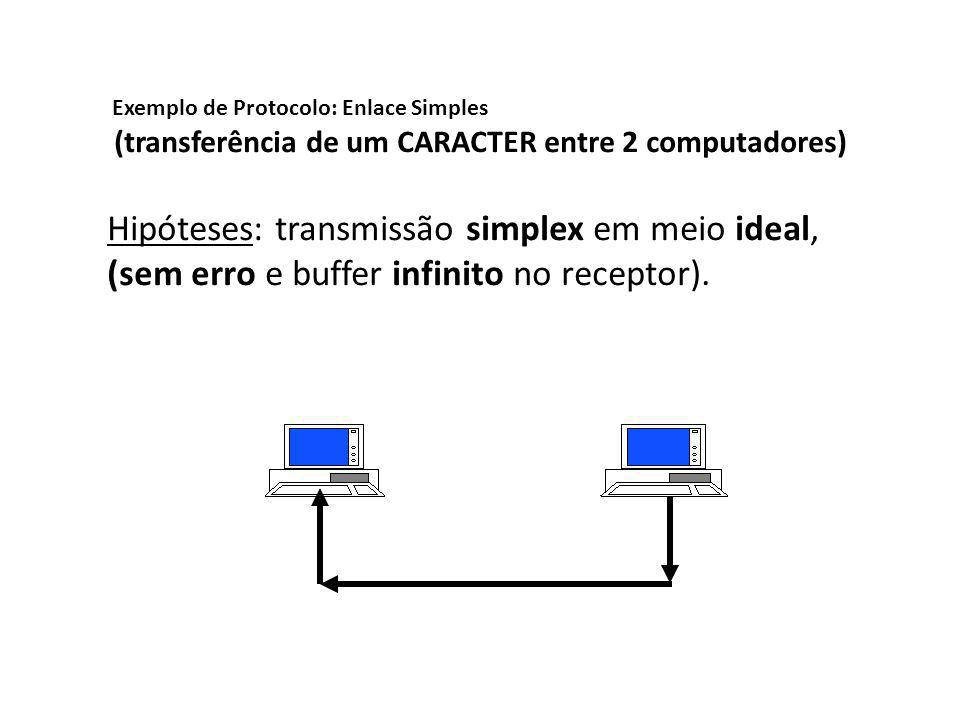 Hipóteses: transmissão simplex em meio ideal,