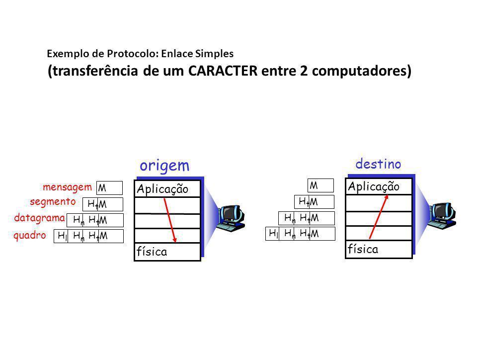 (transferência de um CARACTER entre 2 computadores)