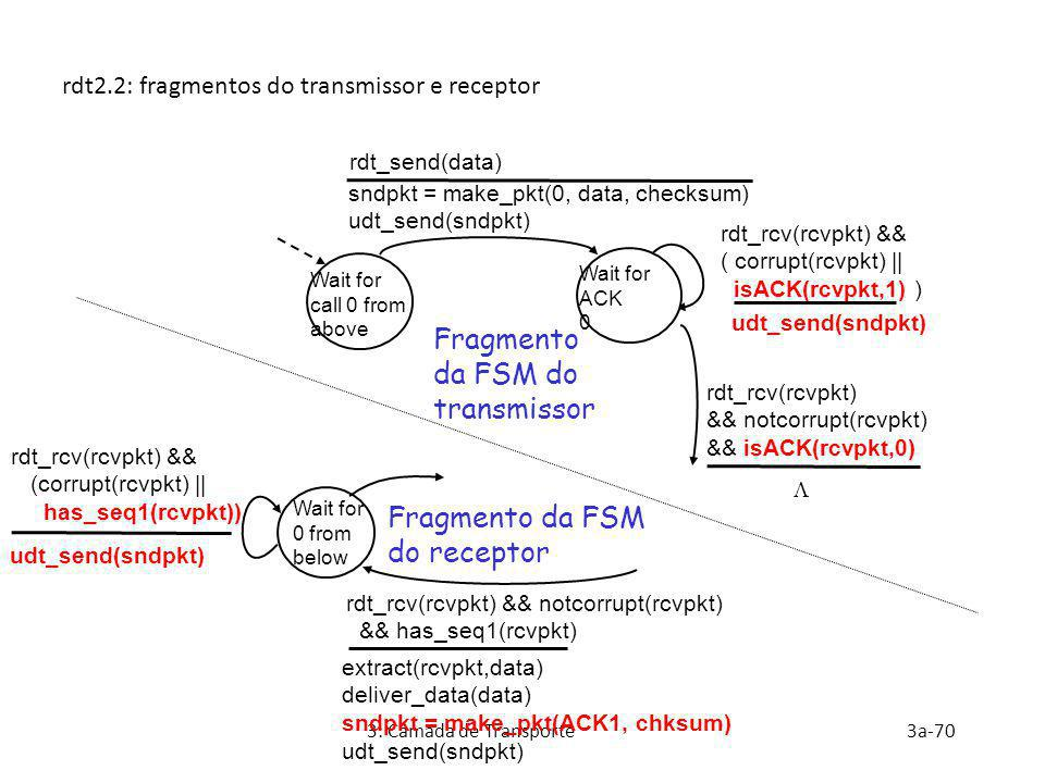 Fragmento da FSM do receptor