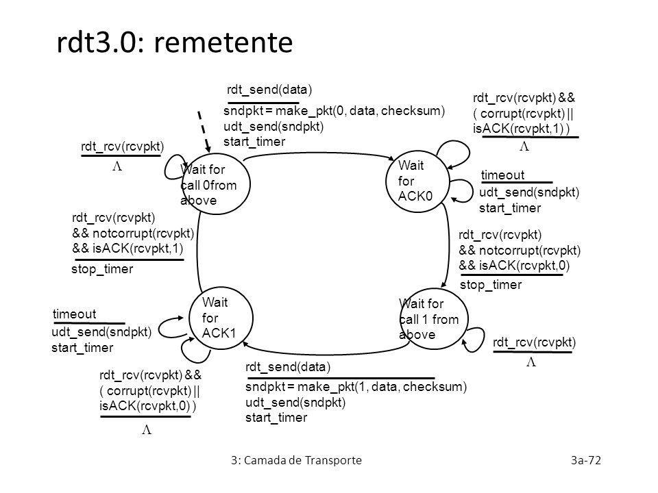rdt3.0: remetente     rdt_send(data) rdt_rcv(rcvpkt) &&