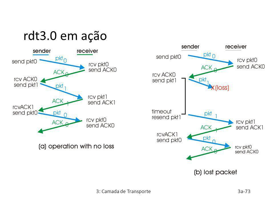 rdt3.0 em ação 3: Camada de Transporte 3a-73