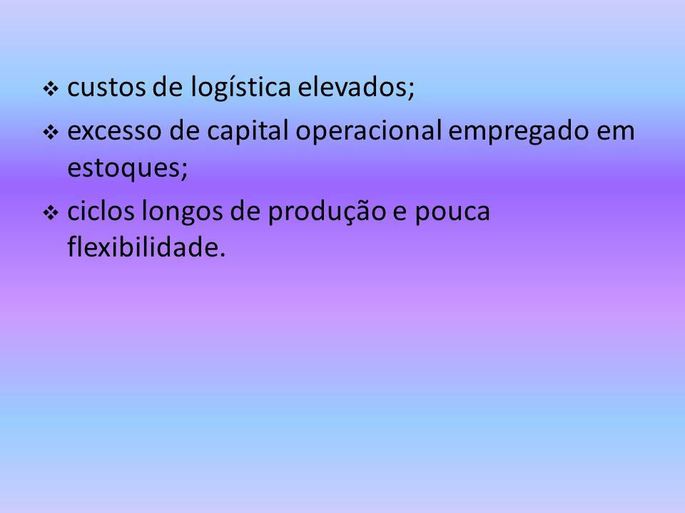 custos de logística elevados;