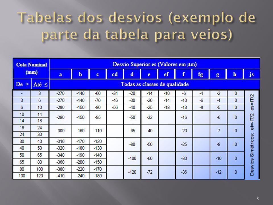 Tabelas dos desvios (exemplo de parte da tabela para veios)