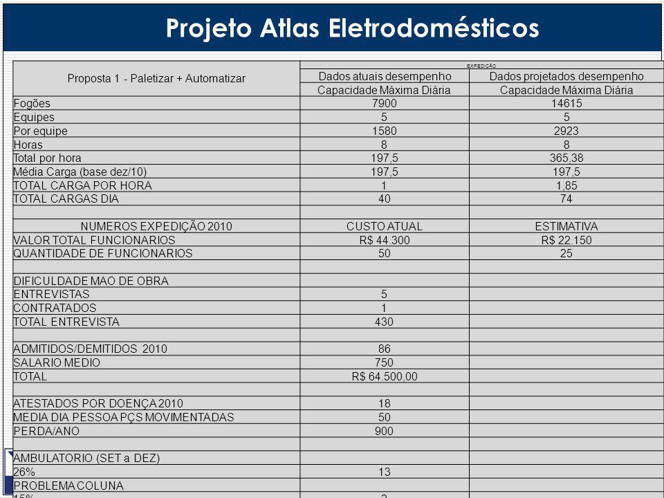 Projeto Atlas Eletrodomésticos