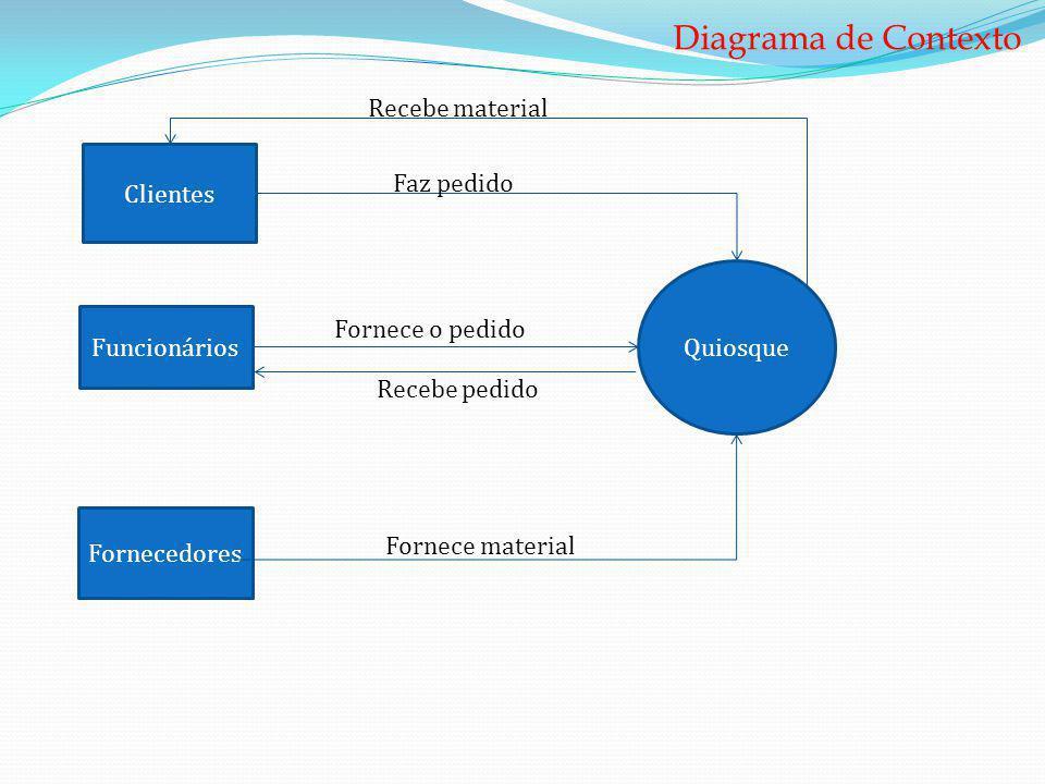 Diagrama de Contexto Recebe material Clientes Faz pedido Quiosque