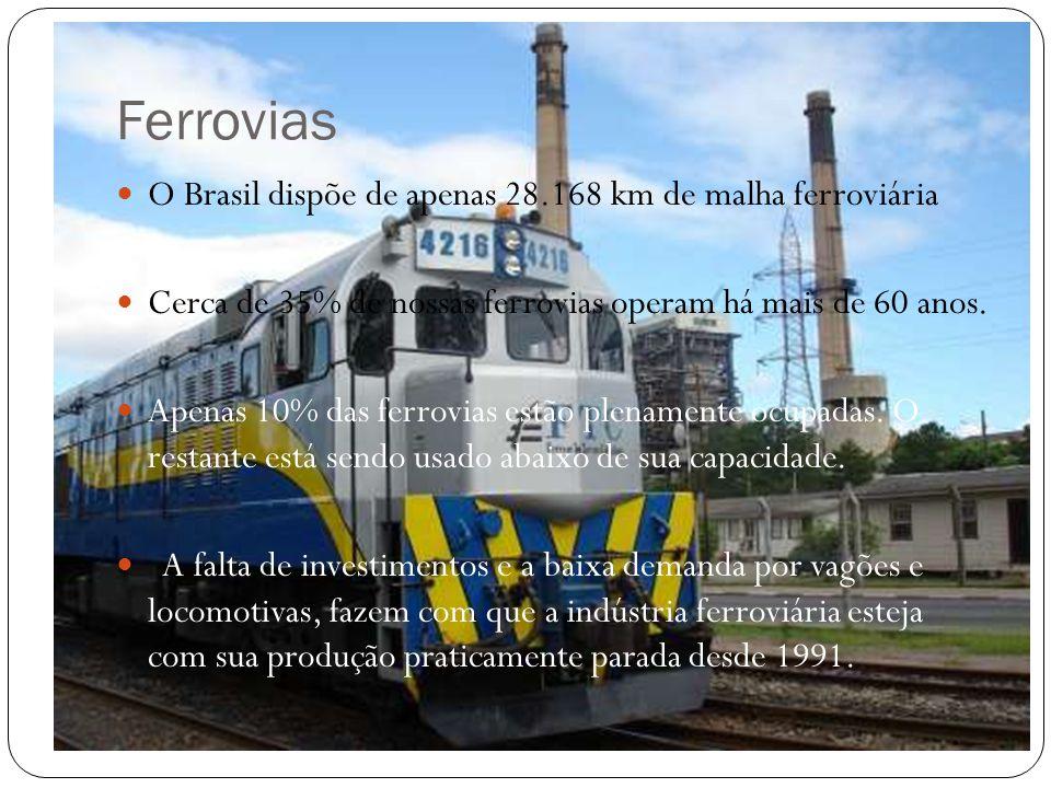 Ferrovias O Brasil dispõe de apenas 28.168 km de malha ferroviária