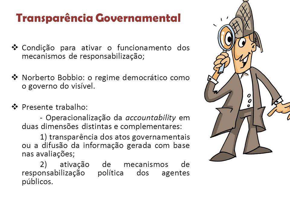 Transparência Governamental