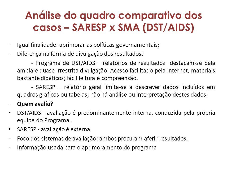 Análise do quadro comparativo dos casos – SARESP x SMA (DST/AIDS)