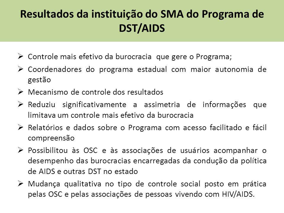 Resultados da instituição do SMA do Programa de DST/AIDS