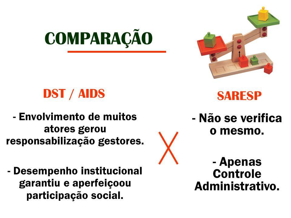 COMPARAÇÃO DST / AIDS SARESP Não se verifica o mesmo.