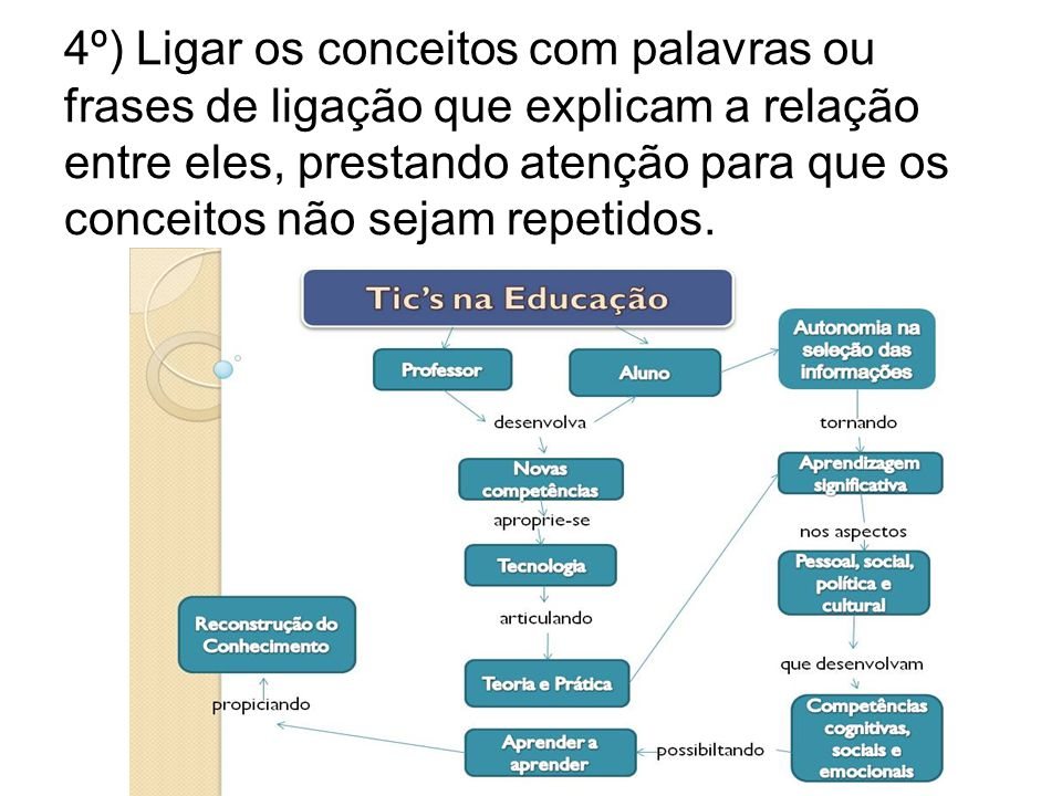 4º) Ligar os conceitos com palavras ou frases de ligação que explicam a relação entre eles, prestando atenção para que os conceitos não sejam repetidos.