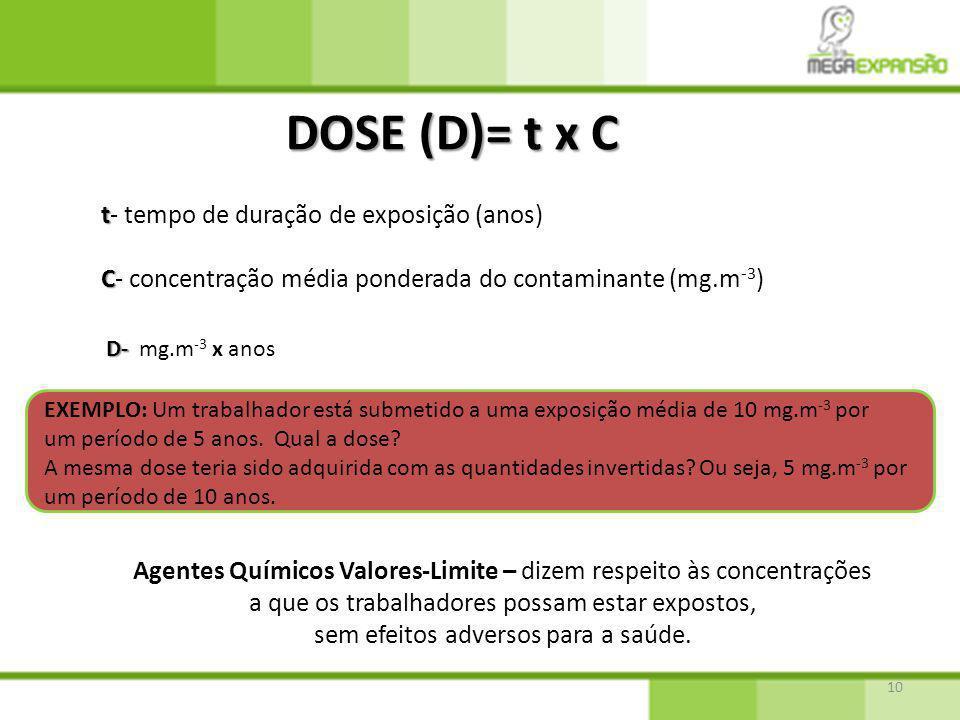 DOSE (D)= t x C t- tempo de duração de exposição (anos)