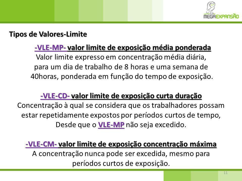 Tipos de Valores-Limite