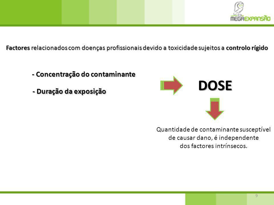 DOSE - Concentração do contaminante - Duração da exposição