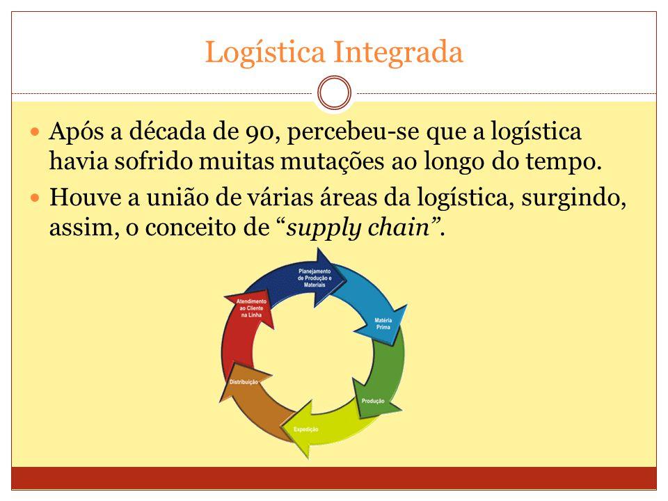 Logística Integrada Após a década de 90, percebeu-se que a logística havia sofrido muitas mutações ao longo do tempo.