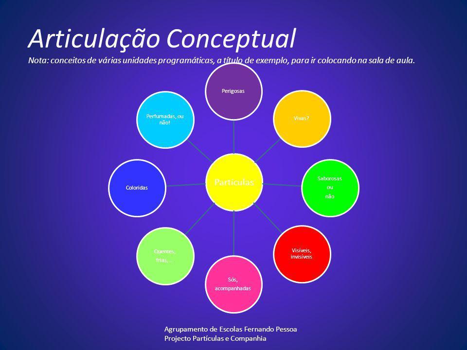 Articulação Conceptual Nota: conceitos de várias unidades programáticas, a título de exemplo, para ir colocando na sala de aula.