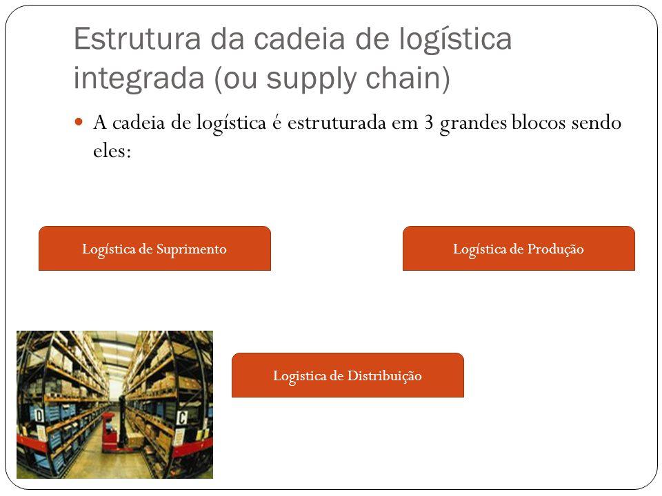 Estrutura da cadeia de logística integrada (ou supply chain)
