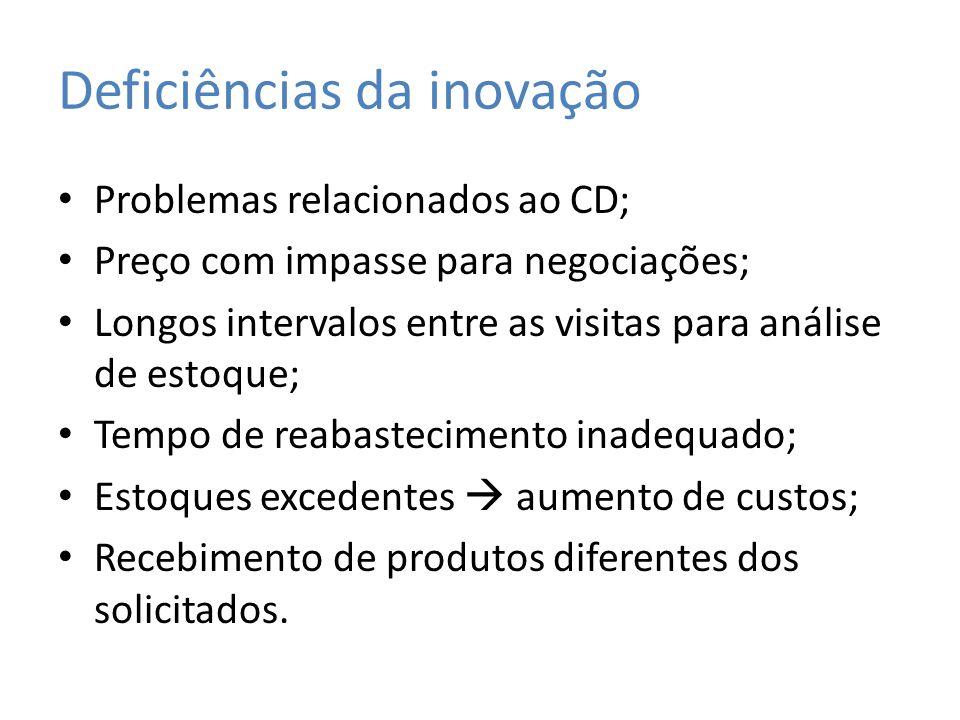 Deficiências da inovação